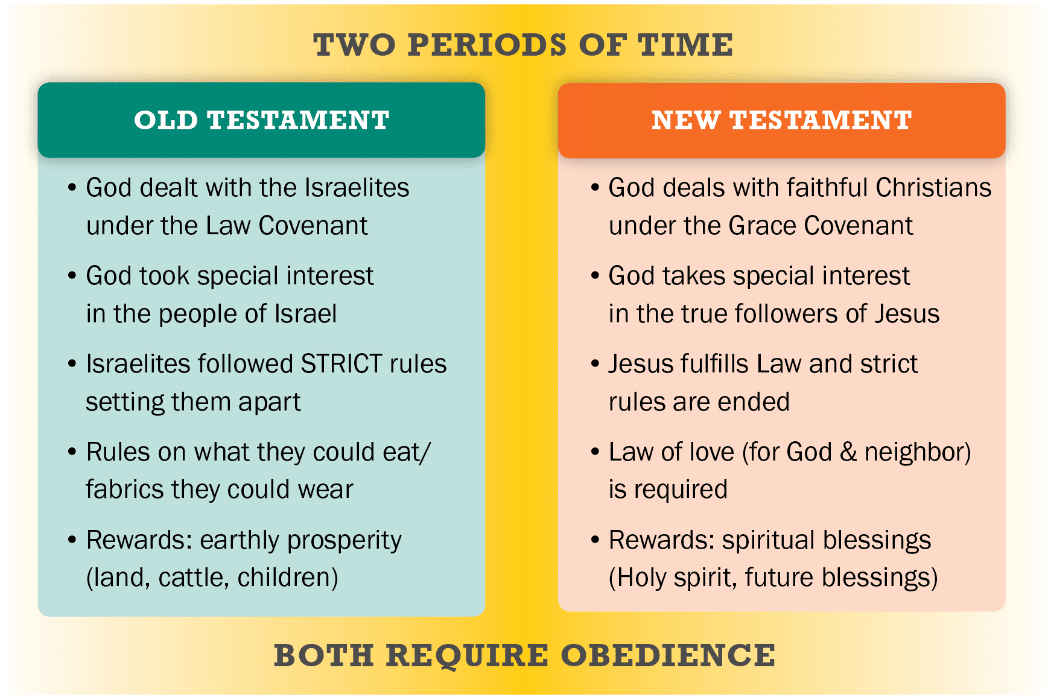 Old vs New Testament
